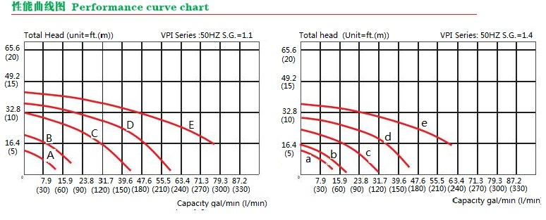 VPI Chemical inner tank Pumps curve Chart